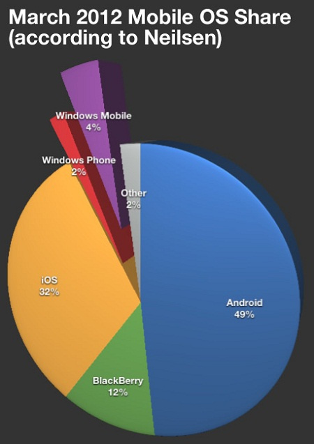 2012-mobile-os-share