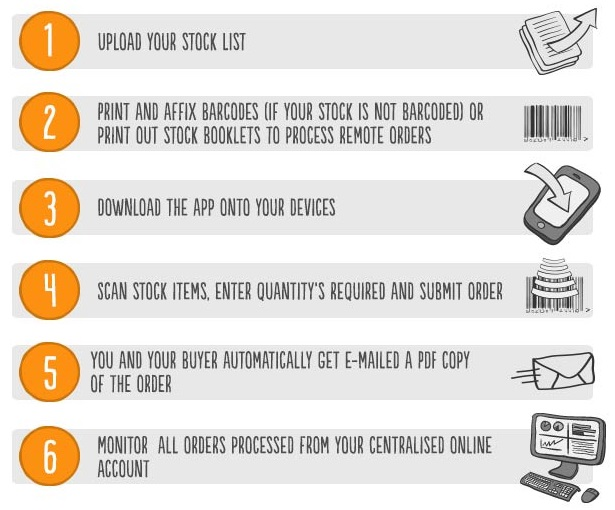 Mailer_Services_StockOrderProcessing (2)
