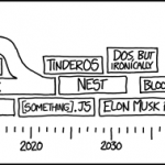 A depiction of various operating systems running in a house hold. Comic by xkcd.com A webcomic of romance, sarcasm, math, and language.